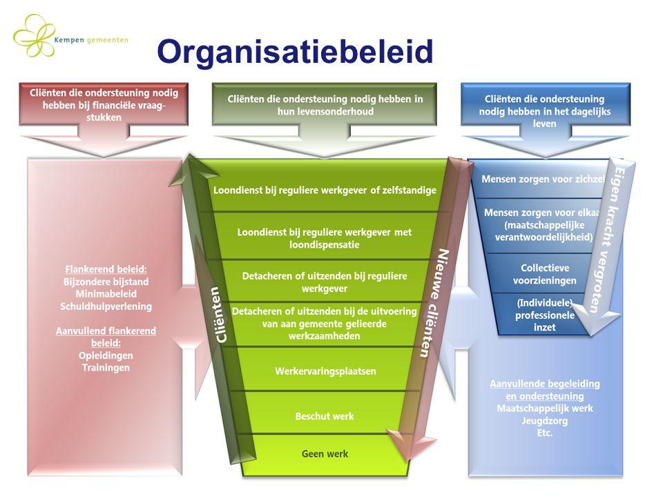 Organisatiebeleid