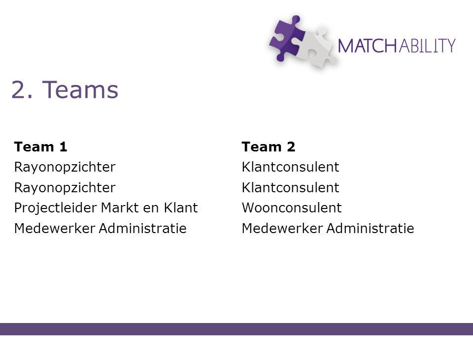 2. Teams Team 1Team 2 RayonopzichterKlantconsulent RayonopzichterKlantconsulent Projectleider Markt en KlantWoonconsulent Medewerker Administratie