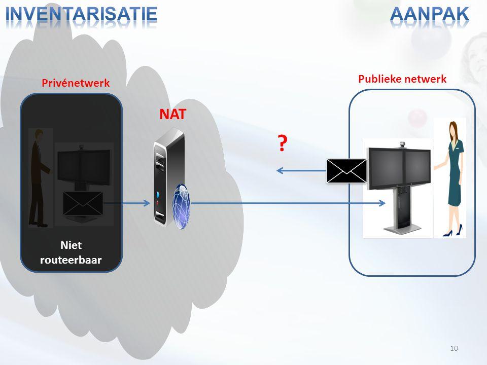 10 NAT Privénetwerk Publieke netwerk ? Niet routeerbaar