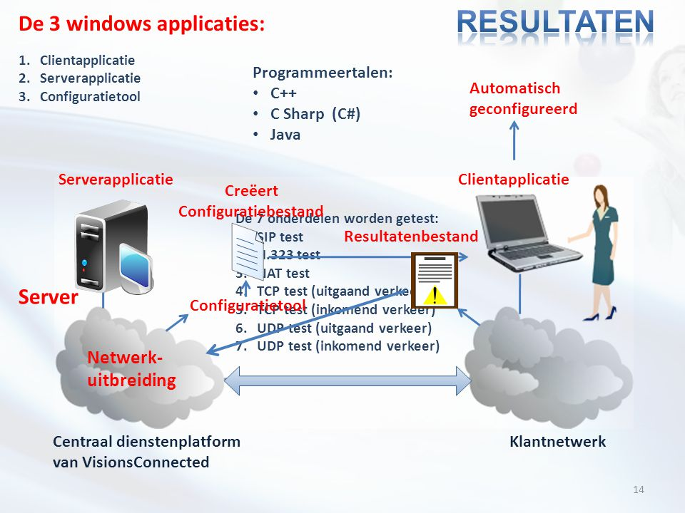 14 Centraal dienstenplatform van VisionsConnected Klantnetwerk Server De 7 onderdelen worden getest: 1.SIP test 2.H.323 test 3.NAT test 4.TCP test (ui