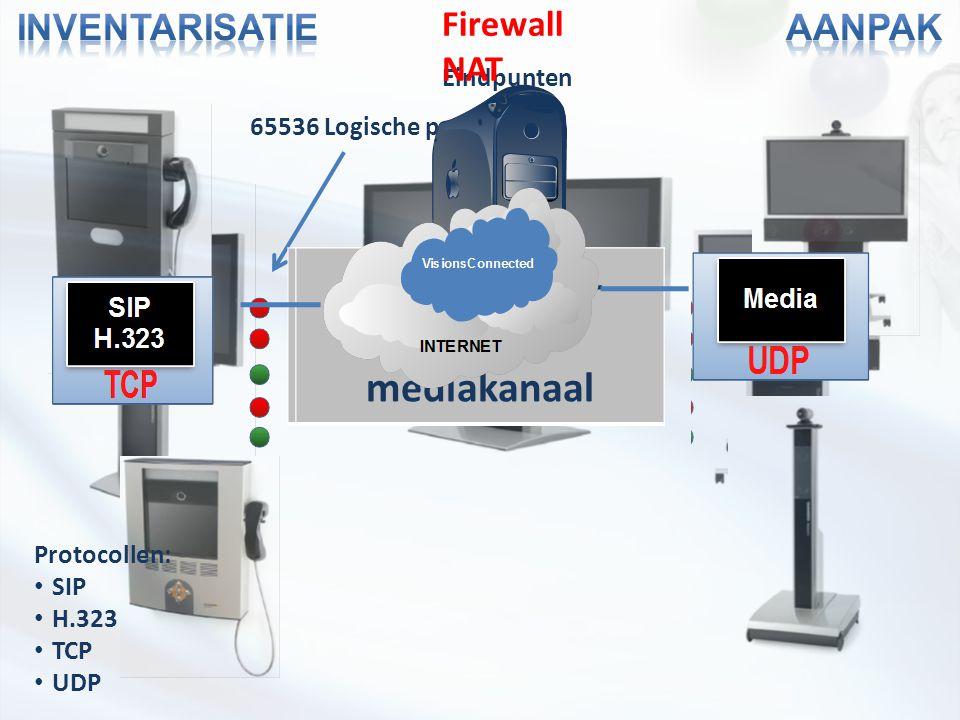 65536 Logische poorten Eindpunten Protocollen: SIP H.323 TCP UDP SignaleringskanaalMediakanaal Signalerings – Of mediakanaal Firewall NAT