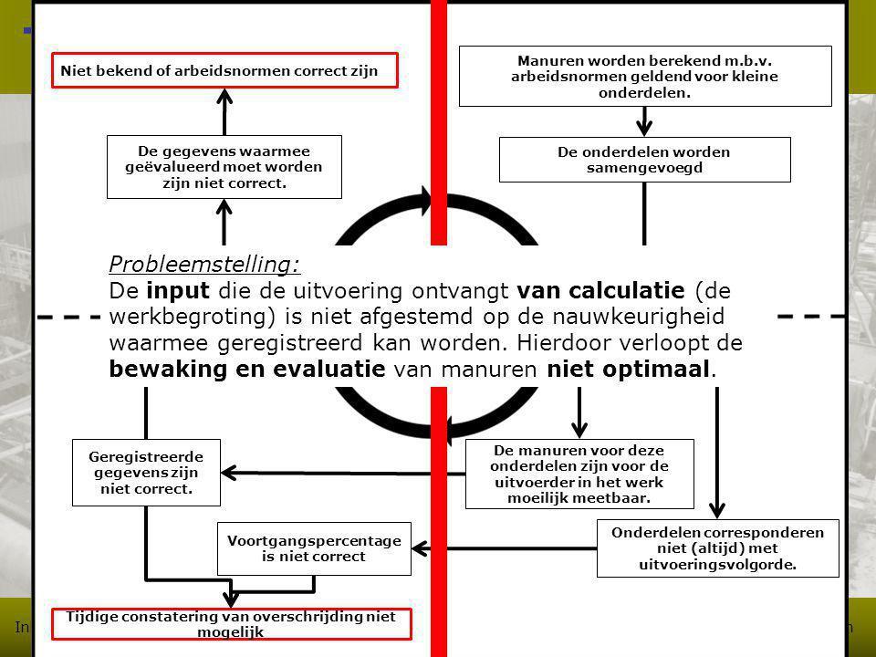 Inleiding Probleemanalyse Onderzoeksresultaten Ontwerp Toetsing/aanbevelingen Toelichting problematiek De gegevens waarmee geëvalueerd moet worden zijn niet correct.