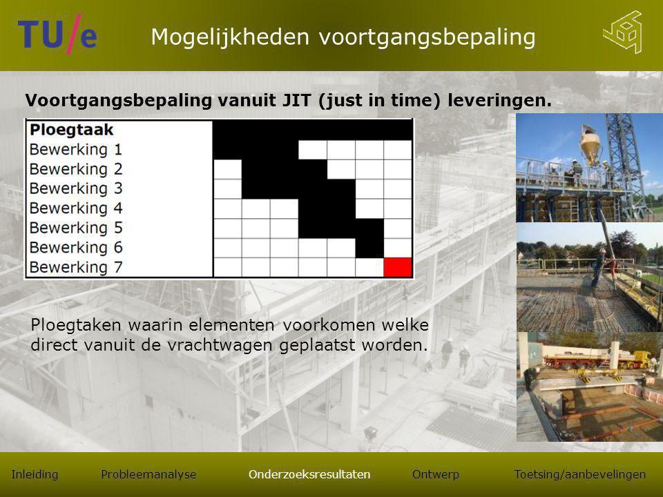 Mogelijkheden voortgangsbepaling Voortgangsbepaling vanuit JIT (just in time) leveringen.