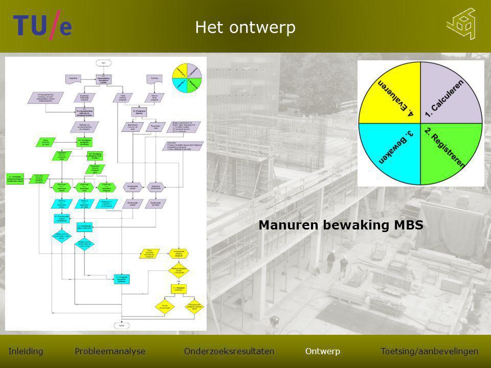 Het ontwerp Manuren bewaking MBS Inleiding Probleemanalyse Onderzoeksresultaten Ontwerp Toetsing/aanbevelingen