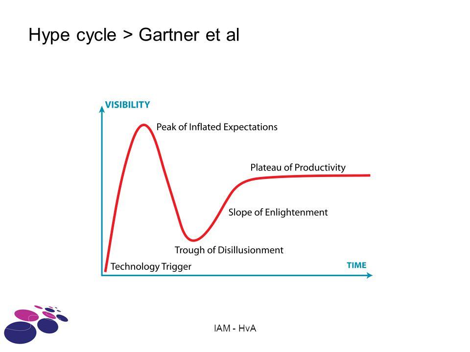 IAM - HvA Hype cycle > Gartner et al