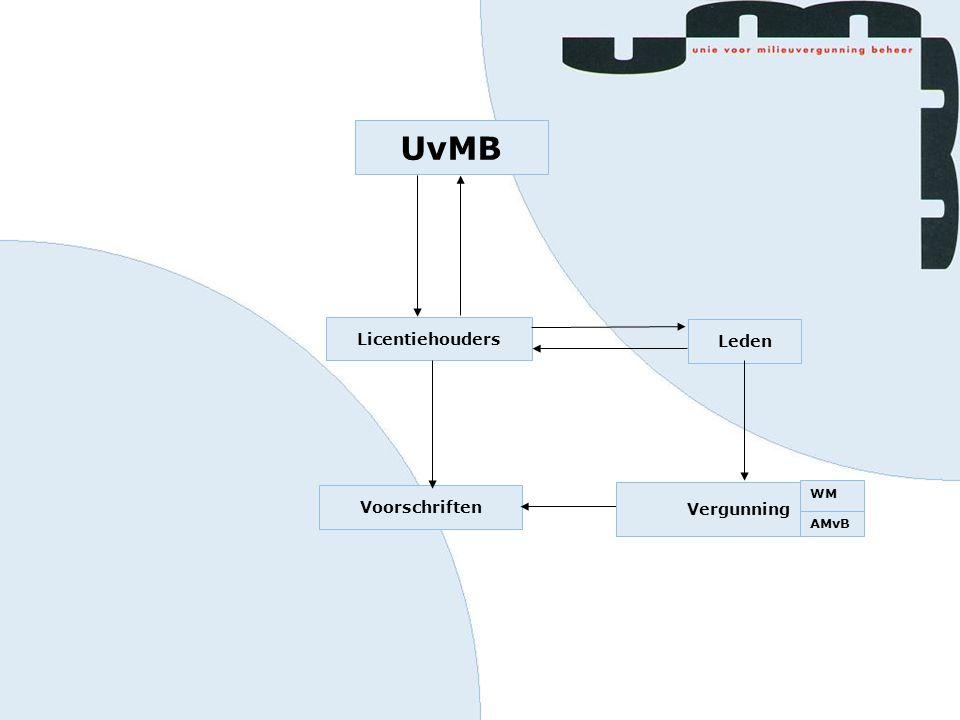 UvMB Licentiehouders Leden Vergunning Voorschriften Vergunning WM AMvB