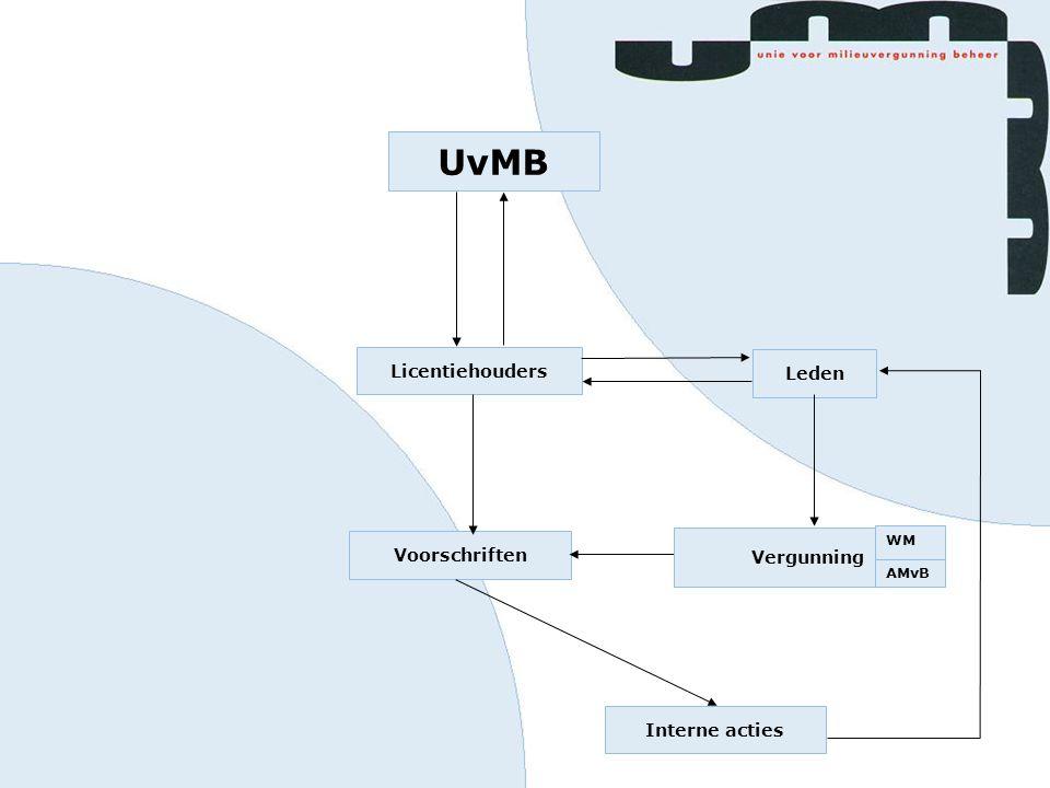 UvMB Licentiehouders Leden Vergunning Interne acties Voorschriften Vergunning WM AMvB