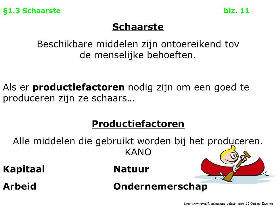 §1.3 Schaarsteblz. 11 Als er productiefactoren nodig zijn om een goed te produceren zijn ze schaars… Productiefactoren Alle middelen die gebruikt word