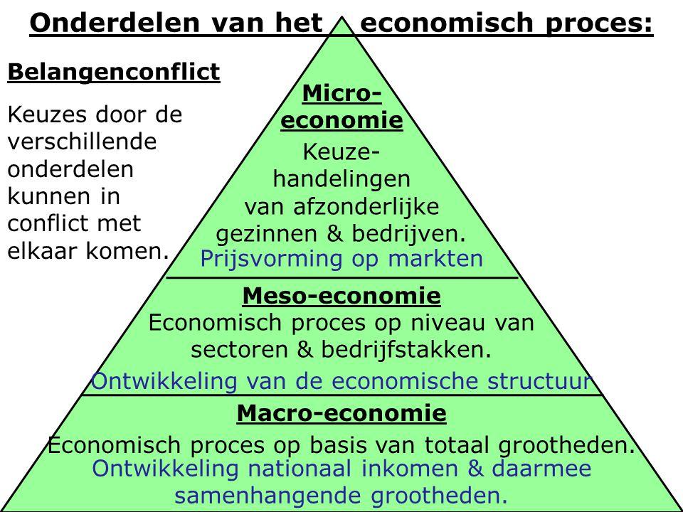 Meso-economie Economisch proces op niveau van sectoren & bedrijfstakken. Macro-economie Micro- economie Keuze- handelingen van afzonderlijke gezinnen