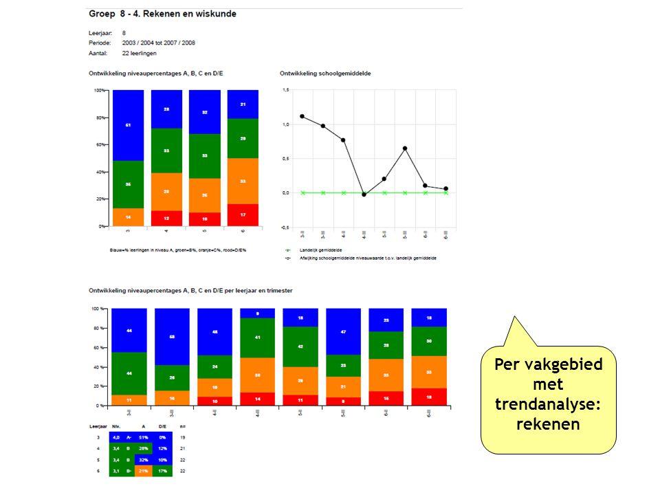 Per vakgebied met trendanalyse: rekenen