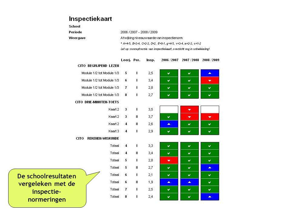 De schoolresultaten vergeleken met de inspectie- normeringen