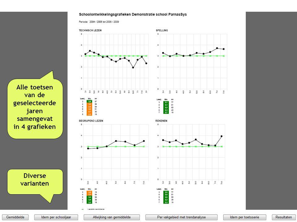 Alle toetsen van de geselecteerde jaren samengevat in 4 grafieken Diverse varianten