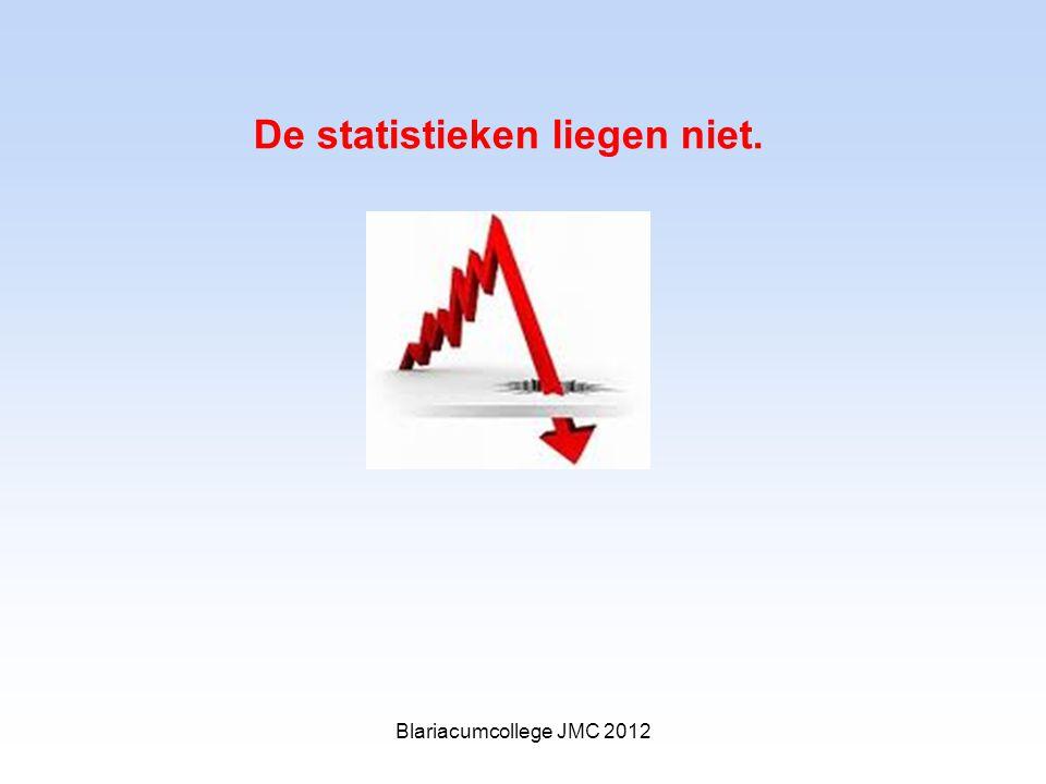 De statistieken liegen niet. Blariacumcollege JMC 2012