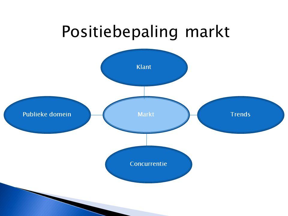 Positiebepaling markt Klant MarktPublieke domeinTrends Concurrentie