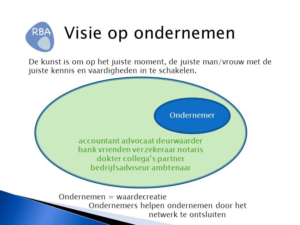 Positiebepaling ondernemer Ambities Privé Eigendom Vakmanschap /werknemer / leiderschap Competenties en vaardigheden Inzicht in bedrijfsprocessen ( o.a.