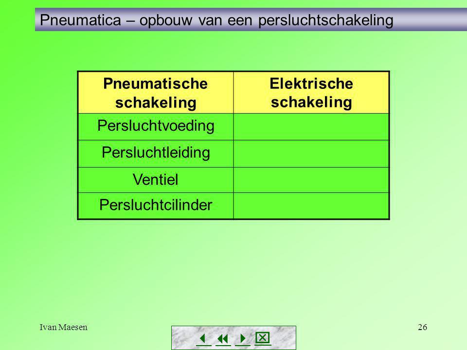 Ivan Maesen26        Pneumatica – opbouw van een persluchtschakeling Pneumatische schakeling Elektrische schakeling Persluchtvoeding Perslucht