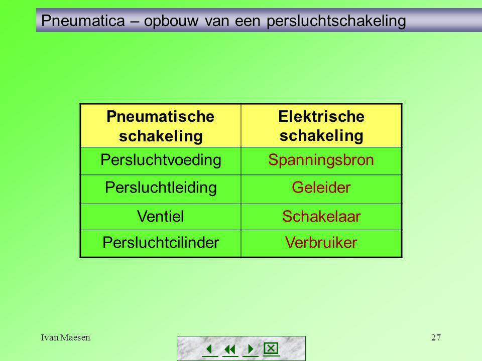 Ivan Maesen27        Pneumatica – opbouw van een persluchtschakeling Pneumatische schakeling Elektrische schakeling PersluchtvoedingSpanningsb