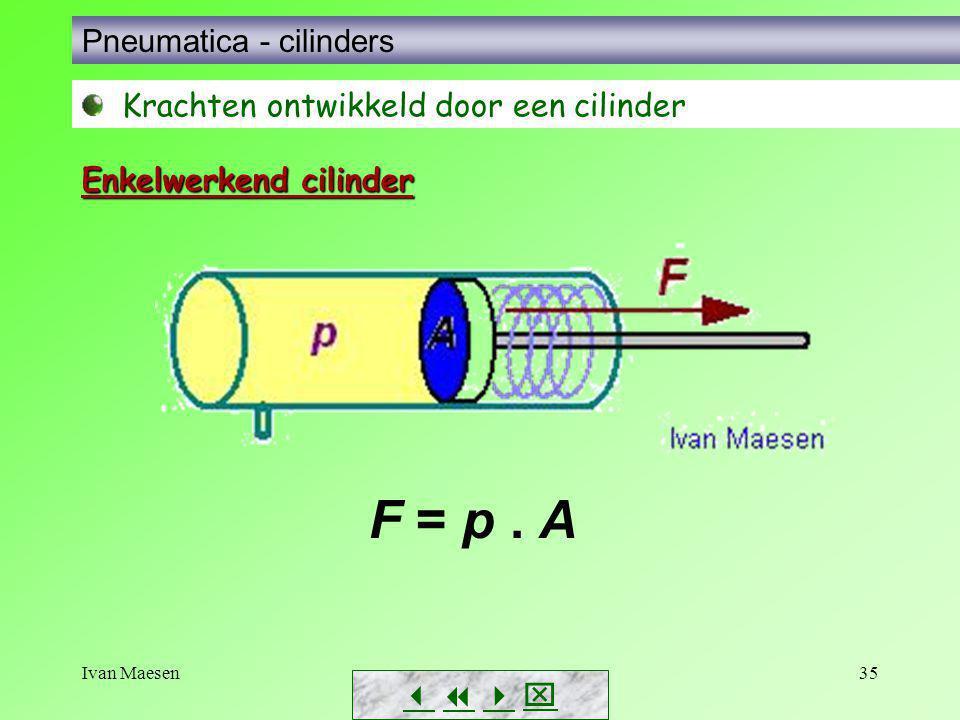 Ivan Maesen35        Pneumatica - cilinders Krachten ontwikkeld door een cilinder F = p. A Enkelwerkend cilinder