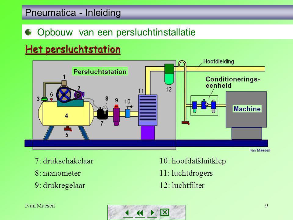 Ivan Maesen10        Pneumatica - Inleiding Opbouw van een persluchtinstallatie 1: drukschakelaar 2: persluchtvat 3: automatische wateraflaat 4: motor 5: compressor 6: manometer 7: hoofdafsluitklep