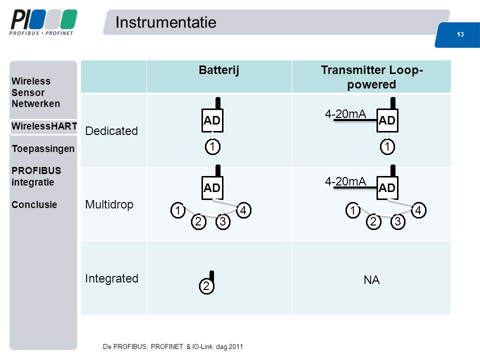 Wireless Sensor Netwerken WirelessHART Toepassingen PROFIBUS integratie Conclusie BatterijTransmitter Loop- powered Dedicated Multidrop Integrated NA Instrumentatie 13 De PROFIBUS, PROFINET & IO-Link dag 2011 AD 3 1 2 4 3 1 2 4 11 4-20mA 2