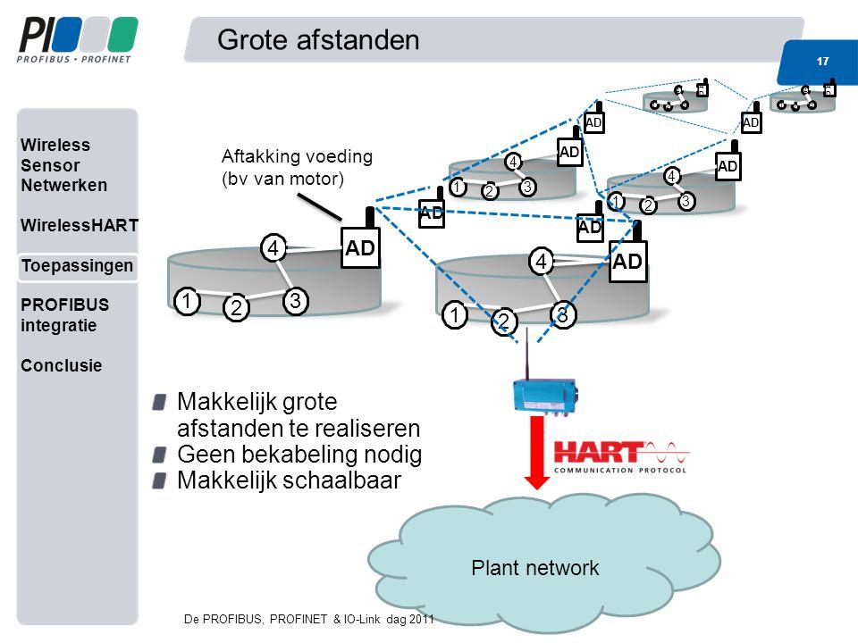 Wireless Sensor Netwerken WirelessHART Toepassingen PROFIBUS integratie Conclusie Grote afstanden 17 AD 31 2 4 31 2 4 ADAD 31 2 4 Aftakking voeding (b