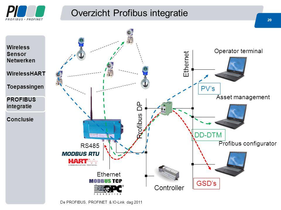 Wireless Sensor Netwerken WirelessHART Toepassingen PROFIBUS integratie Conclusie Overzicht Profibus integratie 20 De PROFIBUS, PROFINET & IO-Link dag