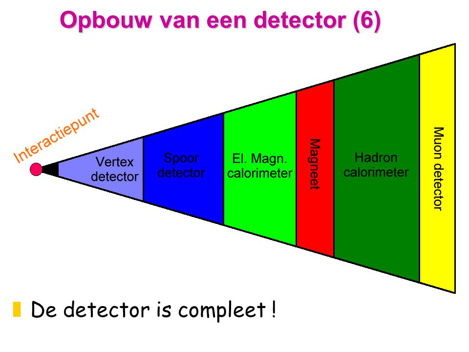 Opbouw van een detector (6) zDe detector is compleet !