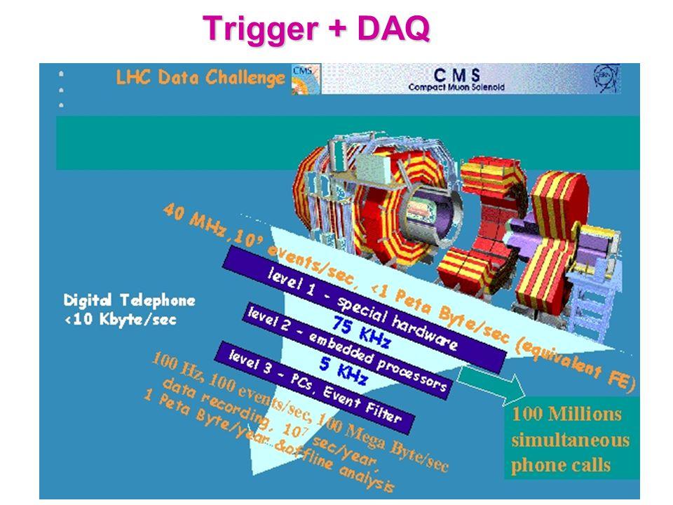 Trigger + DAQ