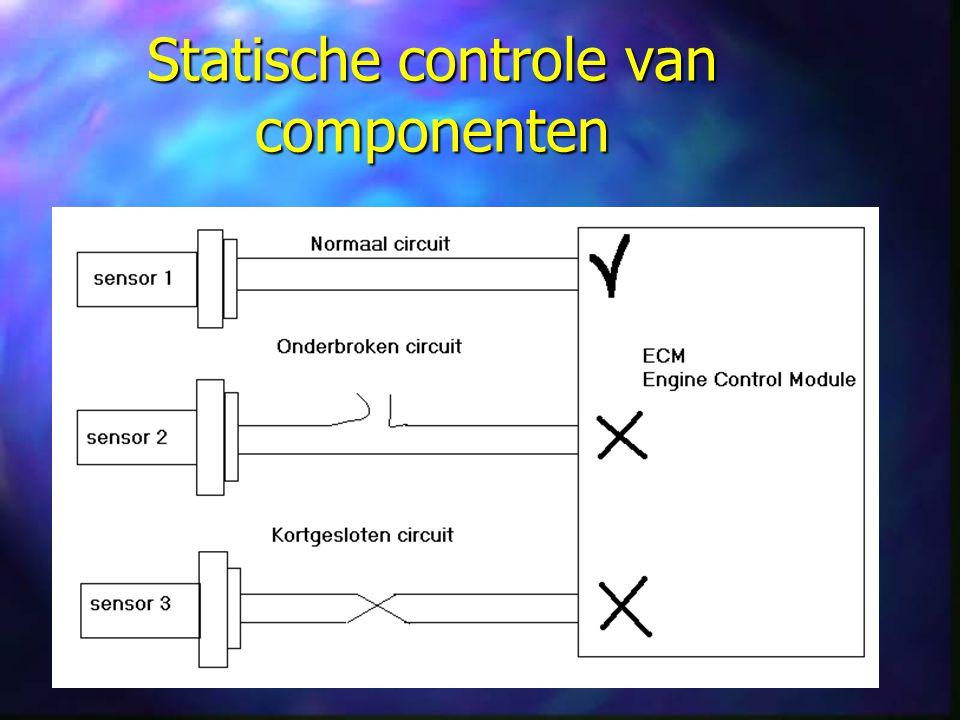 Statische controle van componenten