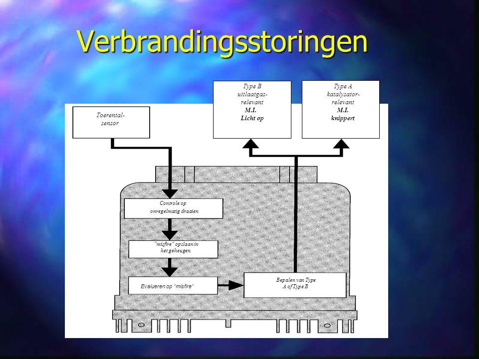 Verbrandingsstoringen Toerental- sensor Bepalen van Type A of Type B misfire opslaan in het geheugen.