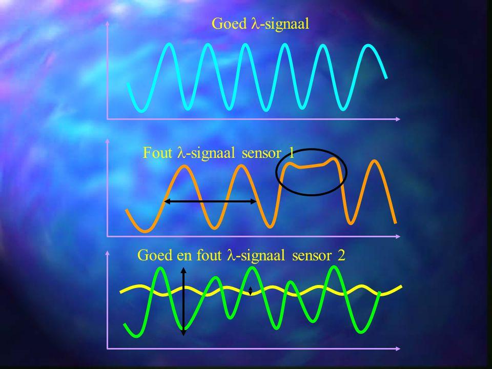 Goed -signaal Fout -signaal sensor 1 Goed en fout -signaal sensor 2