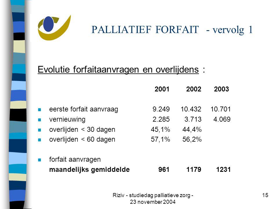 Riziv - studiedag palliatieve zorg - 23 november 2004 15 PALLIATIEF FORFAIT - vervolg 1 Evolutie forfaitaanvragen en overlijdens : 2001 2002 2003 n eerste forfait aanvraag 9.249 10.432 10.701 n vernieuwing 2.285 3.713 4.069 n overlijden < 30 dagen 45,1% 44,4% n overlijden < 60 dagen 57,1% 56,2% n forfait aanvragen maandelijks gemiddelde 961 1179 1231