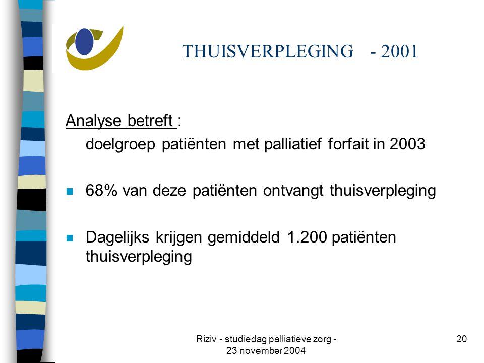 Riziv - studiedag palliatieve zorg - 23 november 2004 20 THUISVERPLEGING - 2001 Analyse betreft : doelgroep patiënten met palliatief forfait in 2003 n 68% van deze patiënten ontvangt thuisverpleging n Dagelijks krijgen gemiddeld 1.200 patiënten thuisverpleging