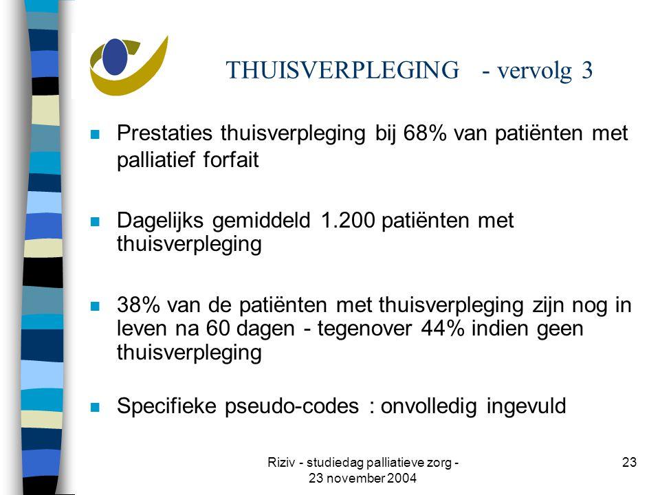 Riziv - studiedag palliatieve zorg - 23 november 2004 23 THUISVERPLEGING - vervolg 3 n Prestaties thuisverpleging bij 68% van patiënten met palliatief forfait n Dagelijks gemiddeld 1.200 patiënten met thuisverpleging n 38% van de patiënten met thuisverpleging zijn nog in leven na 60 dagen - tegenover 44% indien geen thuisverpleging n Specifieke pseudo-codes : onvolledig ingevuld