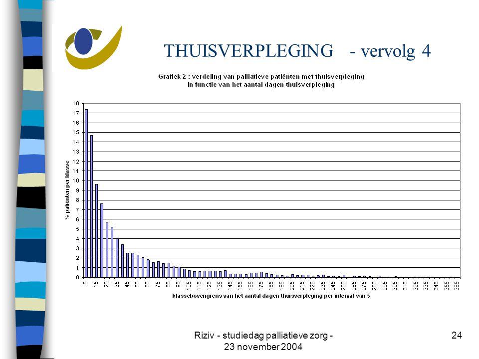 Riziv - studiedag palliatieve zorg - 23 november 2004 24 THUISVERPLEGING - vervolg 4