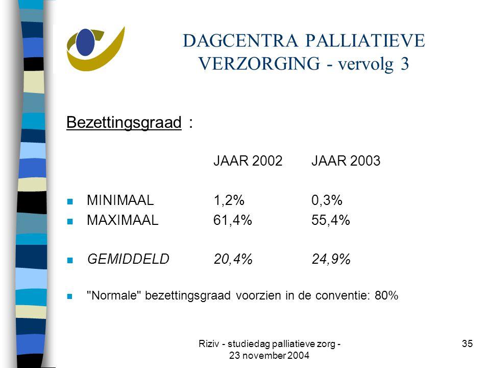 Riziv - studiedag palliatieve zorg - 23 november 2004 35 DAGCENTRA PALLIATIEVE VERZORGING - vervolg 3 Bezettingsgraad : JAAR 2002JAAR 2003 n MINIMAAL1,2%0,3% n MAXIMAAL61,4%55,4% n GEMIDDELD20,4%24,9% n Normale bezettingsgraad voorzien in de conventie: 80%
