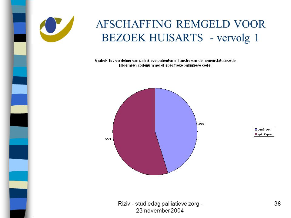 Riziv - studiedag palliatieve zorg - 23 november 2004 38 AFSCHAFFING REMGELD VOOR BEZOEK HUISARTS - vervolg 1