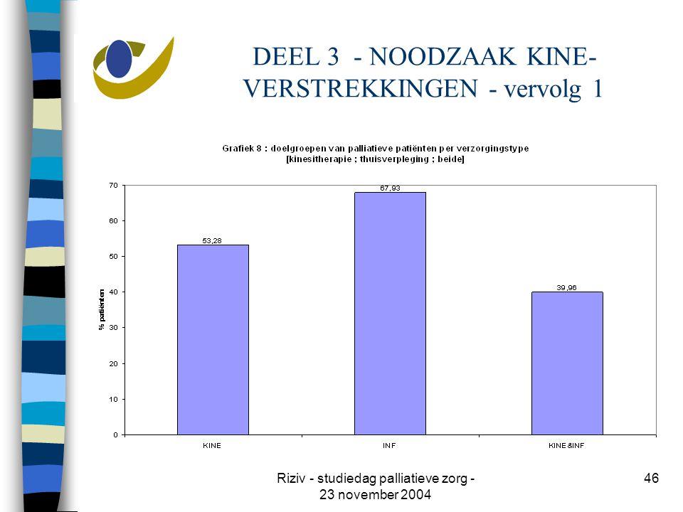 Riziv - studiedag palliatieve zorg - 23 november 2004 46 DEEL 3 - NOODZAAK KINE- VERSTREKKINGEN - vervolg 1