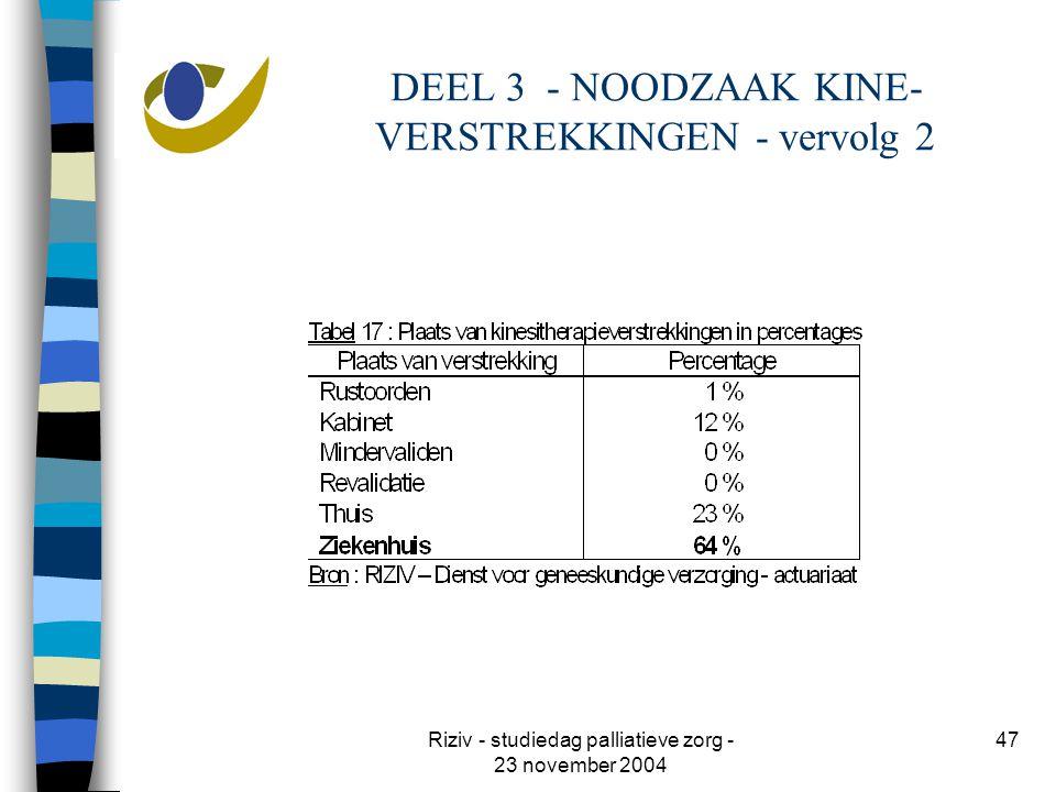 Riziv - studiedag palliatieve zorg - 23 november 2004 47 DEEL 3 - NOODZAAK KINE- VERSTREKKINGEN - vervolg 2