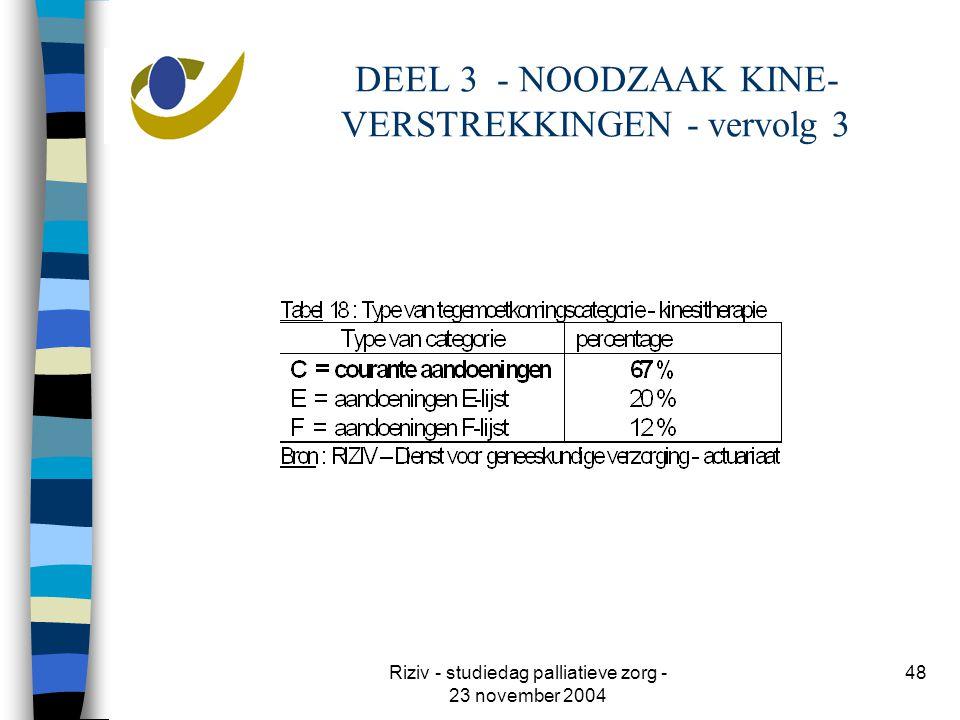 Riziv - studiedag palliatieve zorg - 23 november 2004 48 DEEL 3 - NOODZAAK KINE- VERSTREKKINGEN - vervolg 3