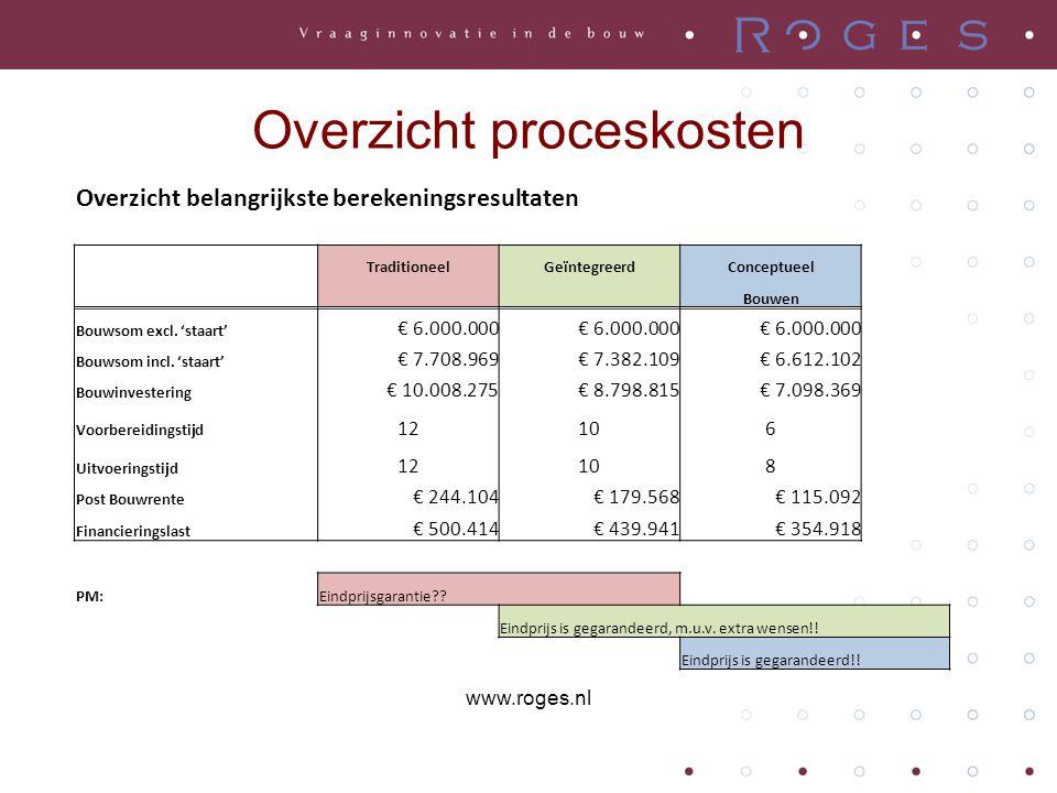 Overzicht proceskosten Overzicht belangrijkste berekeningsresultaten TraditioneelGeïntegreerdConceptueel Bouwen Bouwsom excl.