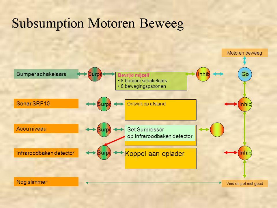 Bumper schakelaars Bevrijd mijzelf 8 bumper schakelaars 8 bewegingspatronen Subsumption Motoren Beweeg Motoren beweeg Accu niveau Infraroodbaken detec