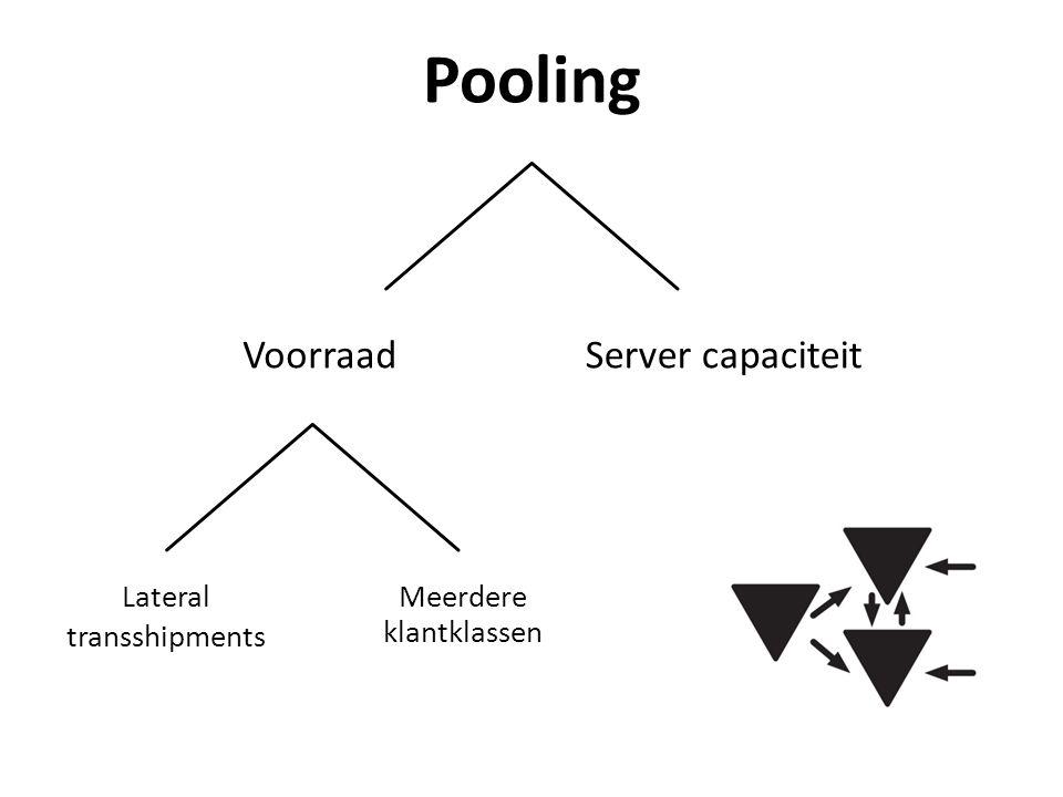 Meerdere klantklassen VoorraadServer capaciteit Lateral transshipments Pooling