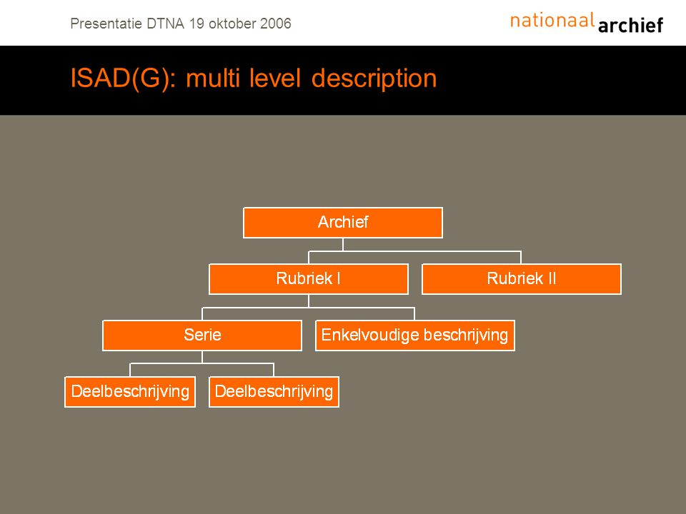 Presentatie DTNA 19 oktober 2006 ISAD(G): multi level description