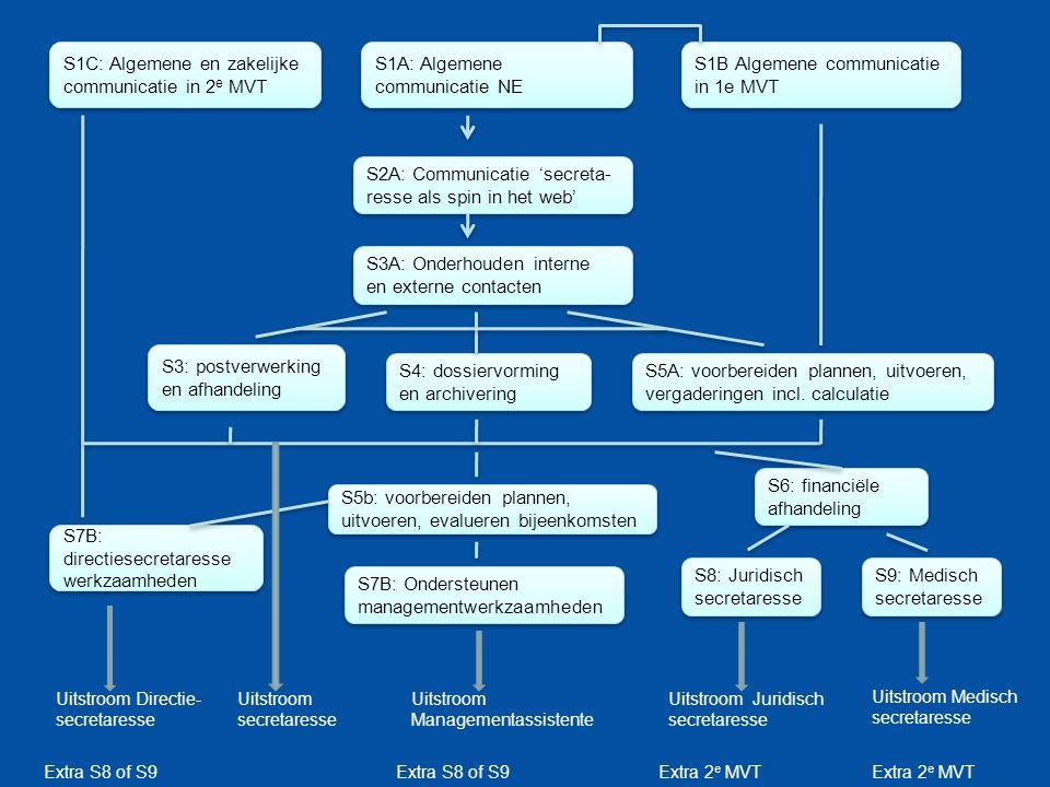 S1A: Algemene communicatie NE S1C: Algemene en zakelijke communicatie in 2 e MVT S1B Algemene communicatie in 1e MVT S2A: Communicatie 'secreta- resse als spin in het web' S3A: Onderhouden interne en externe contacten S3: postverwerking en afhandeling S4: dossiervorming en archivering S5A: voorbereiden plannen, uitvoeren, vergaderingen incl.