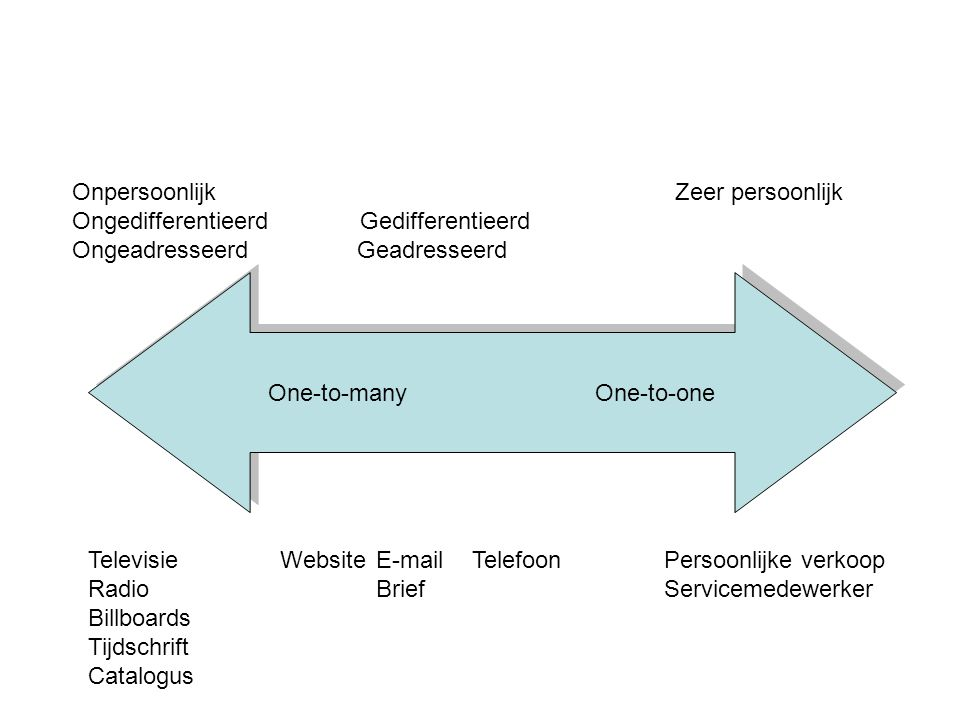 One-to-many One-to-one Televisie WebsiteE-mailTelefoonPersoonlijke verkoop RadioBriefServicemedewerker Billboards Tijdschrift Catalogus Onpersoonlijk