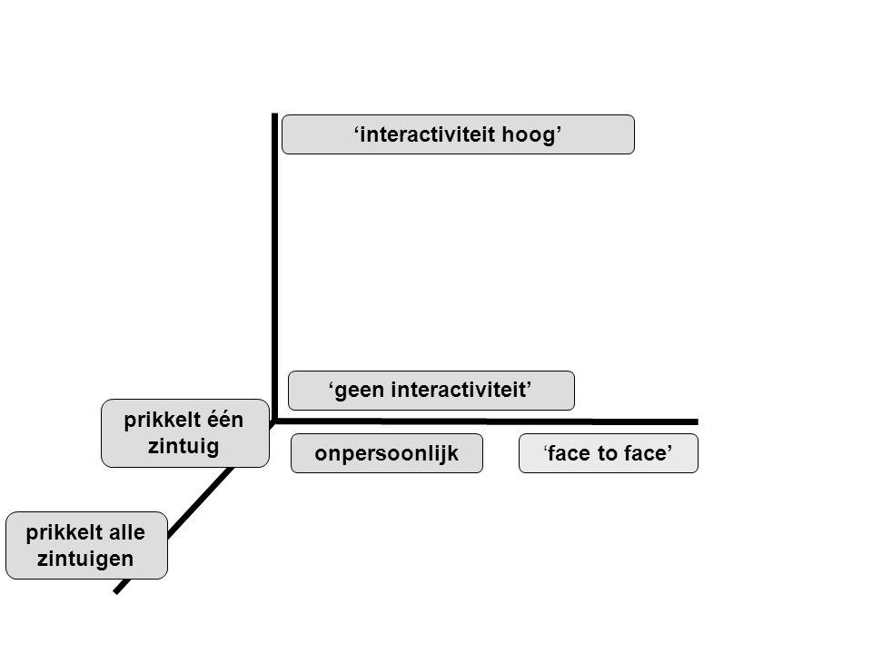 'face to face'onpersoonlijk prikkelt alle zintuigen prikkelt één zintuig 'interactiviteit hoog' 'geen interactiviteit'