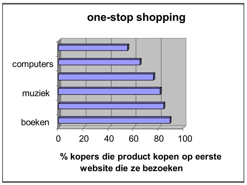 020406080100 % kopers die product kopen op eerste website die ze bezoeken boeken muziek computers one-stop shopping