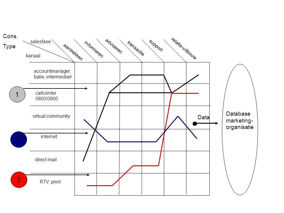 Klantinteractie & multichannels tijd contactkosten kantorennet callcenter internet