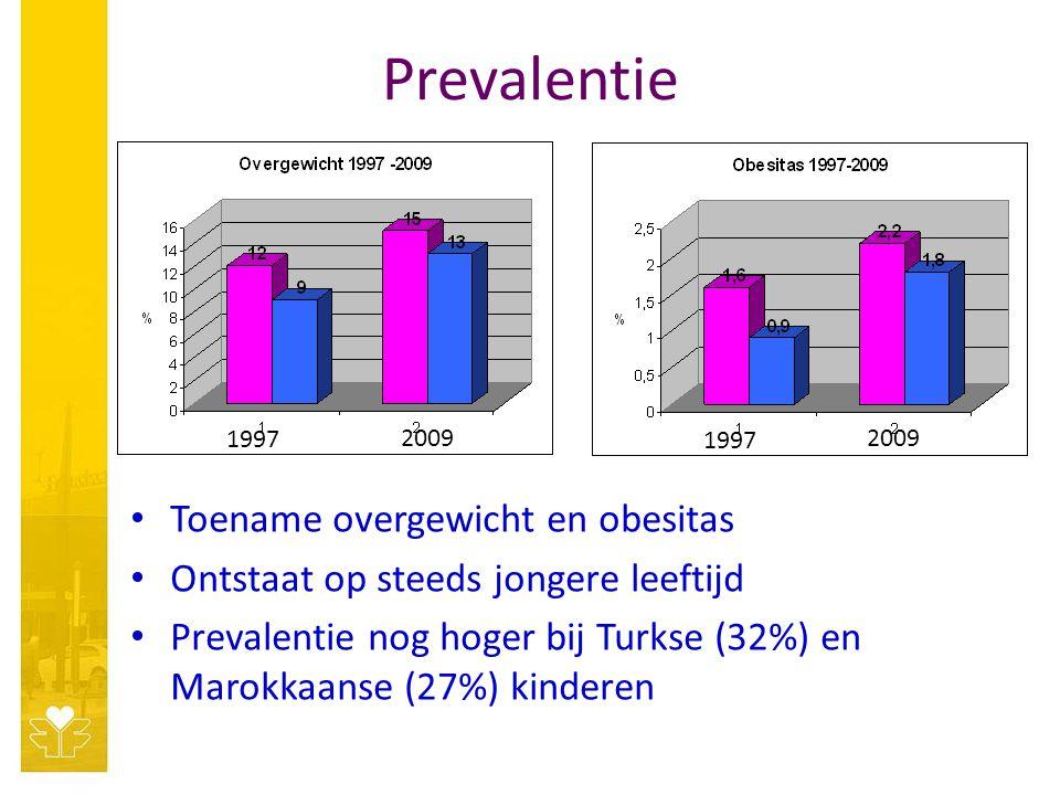 Prevalentie Toename overgewicht en obesitas Ontstaat op steeds jongere leeftijd Prevalentie nog hoger bij Turkse (32%) en Marokkaanse (27%) kinderen 1997 2009 1997 2009